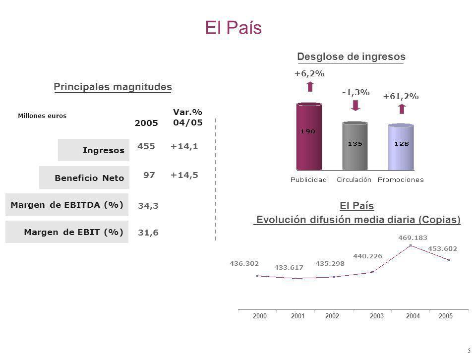 5 El País Evolución difusión media diaria (Copias) 469.183 436.302435.298 433.617 440.226 453.602 2004200320022001 2000 2005 +6,2% -1,3% +61,2% Desglose de ingresos Ingresos Beneficio Neto 455 97 +14,1 +14,5 Margen de EBITDA (%) Margen de EBIT (%) 2005 34,3 31,6 Principales magnitudes Var.% 04/05 Millones euros El País Circulación