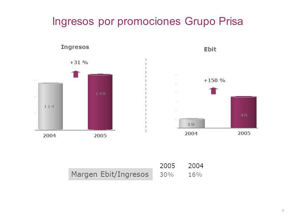 7 Ingresos por promociones Grupo Prisa 20042005 2004 2005 Ingresos Ebit +150 % +31 % 2005 2004 Margen Ebit/Ingresos 30% 16%