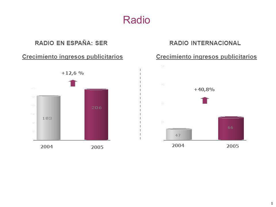 8 Radio RADIO EN ESPAÑA: SER 2004 2005 +12,6 % Crecimiento ingresos publicitarios RADIO INTERNACIONAL Crecimiento ingresos publicitarios 2004 2005 +40,8%