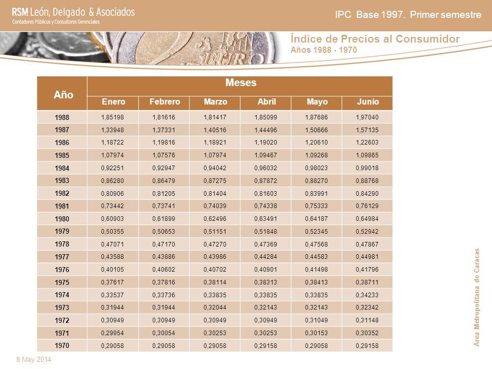 Índice de Precios al Consumidor Años 1988 - 1970 8 May 2014 IPC Base 1997. Primer semestre Año Meses Enero Febrero Marzo Abril Mayo Junio 1988 1,85198