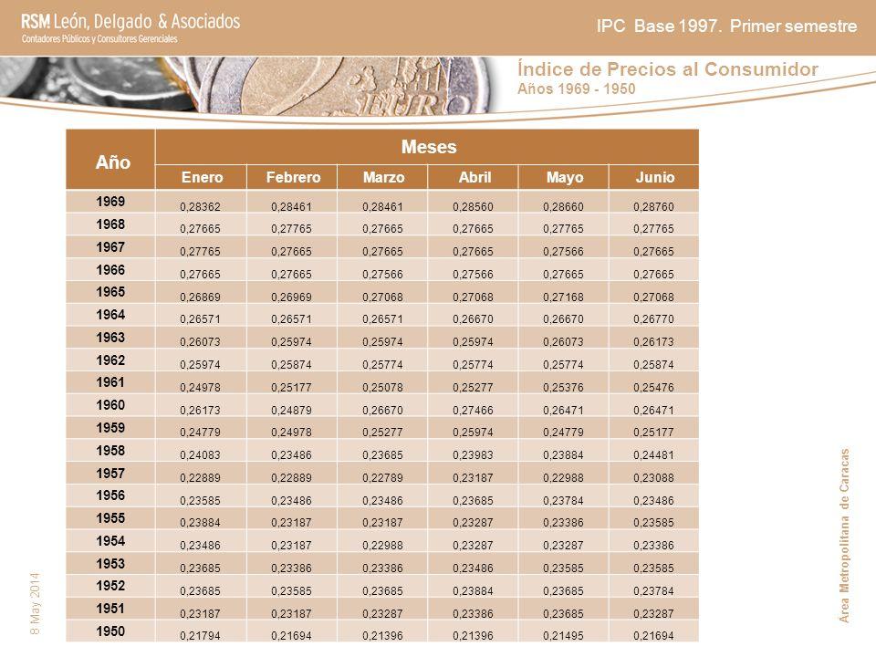 Índice de Precios al Consumidor Años 1969 - 1950 8 May 2014 Año Meses Enero Febrero Marzo Abril Mayo Junio 1969 0,283620,28461 0,285600,286600,28760 1