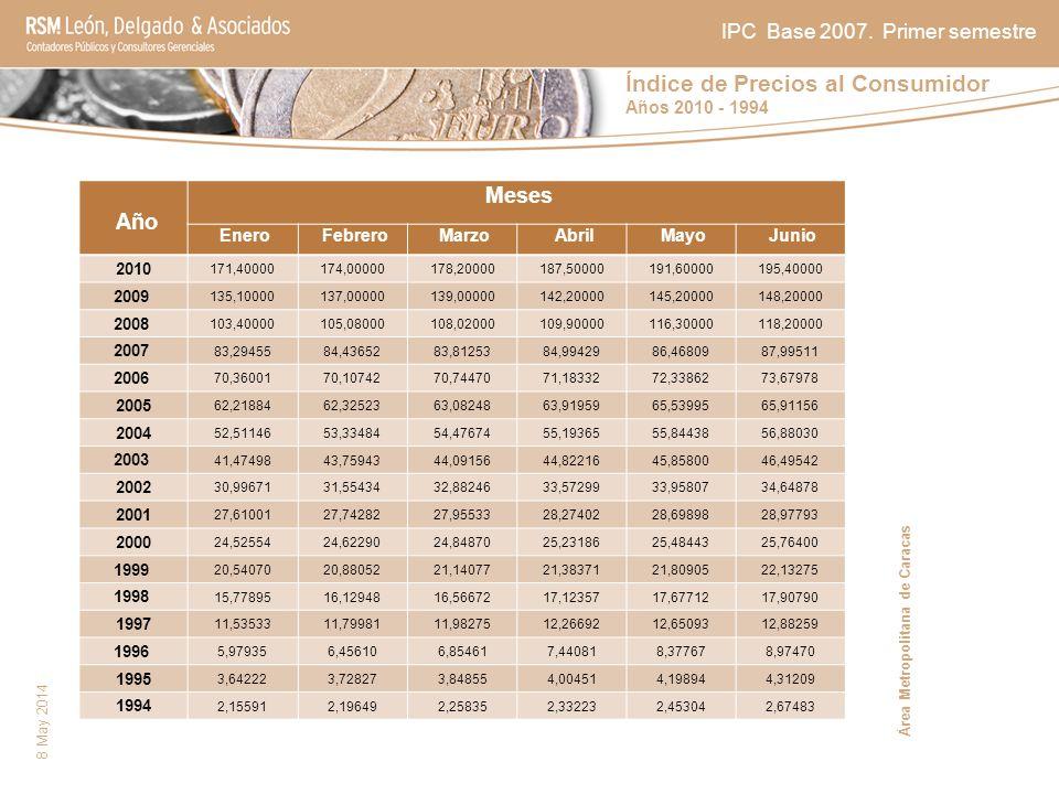 Índice de Precios al Consumidor Años 2010 - 1994 8 May 2014 Año Meses Enero Febrero Marzo Abril Mayo Junio 2010 171,40000174,00000178,20000187,5000019
