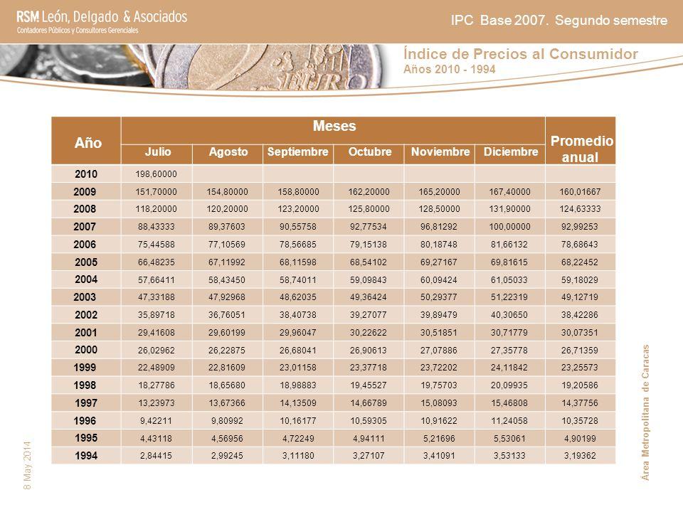 Índice de Precios al Consumidor Años 2010 - 1994 8 May 2014 Año Meses Promedio anual Julio AgostoSeptiembre Octubre Noviembre Diciembre 2010 198,60000