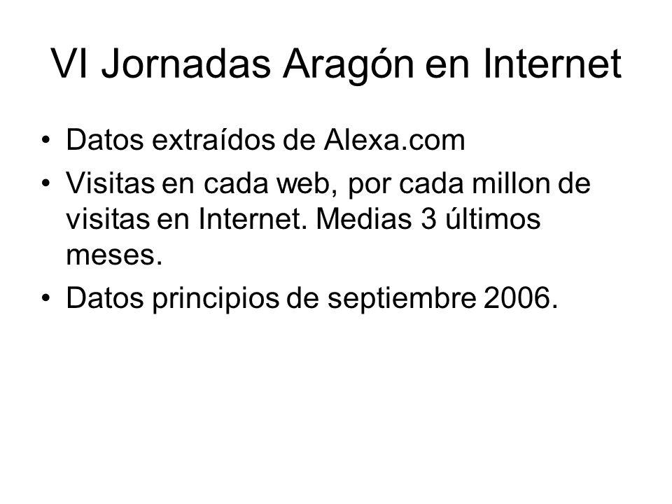 Instituciones Aragonesas y su peso en Internet (número de visitas/ millón) VI Jornadas Aragón en Internet Gobierno Aragónaragob.es aragon.es 43,00 6,65 Ayuntamiento Zaragoza zaragoza.es20,00 D.P.