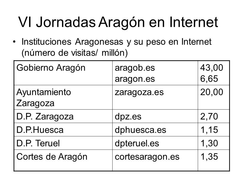 VI Jornadas Aragón en Internet PSOEpsoe.es 8,80 PPpp.es17,50 CHAchunta.com 0,10 PARpartidoaragones.es0,00 IUizquierda-unida.es 4,50
