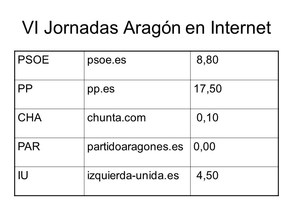 VI Jornadas Aragón en Internet Heraldo de Aragón heraldo.es 41,00 El Periodico de Aragón elperiodicodearago n.com 28,50 El Mundoelmundo.es 2.710,00 El Paiselpais.es1.350,00 El Periodicoelperiodico.es 255,50