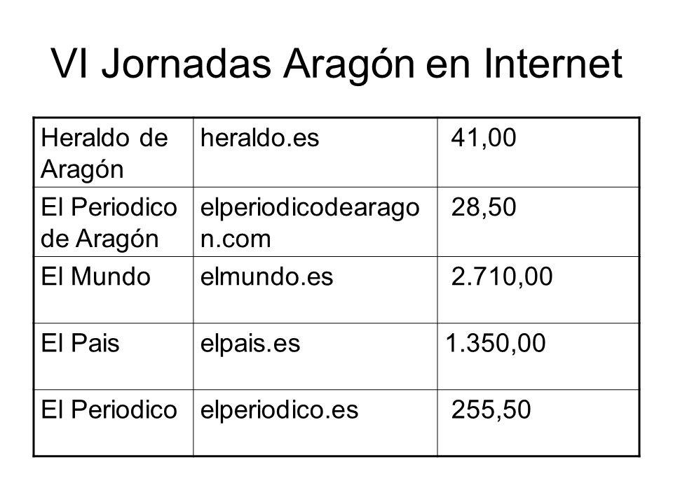 VI Jornadas Aragón en Internet Blogiablogia.com 278,50 Red Aragónredaragon.com 24,50 Torres Burrieltorresburriel.com 16,50 Aragón es asíaragonesasi.com12,00 Cierzo Development cierzo- development.com 3,55