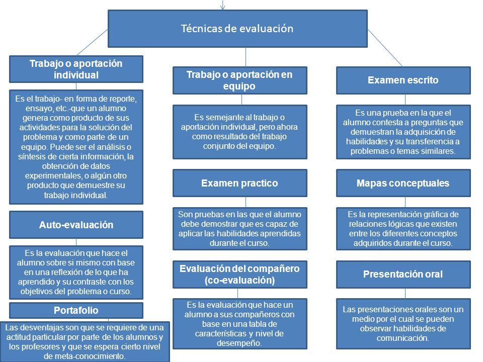Técnicas de evaluación Trabajo o aportación individual Es el trabajo- en forma de reporte, ensayo, etc.-que un alumno genera como producto de sus actividades para la solución del problema y como parte de un equipo.