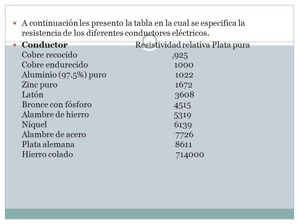 A continuación les presento la tabla en la cual se especifica la resistencia de los diferentes conductores eléctricos. Conductor Resistividad relativa