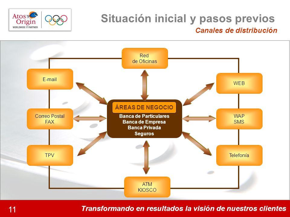 Transformando en resultados la visión de nuestros clientes 11 Situación inicial y pasos previos Banca de Particulares Banca de Empresa Banca Privada S