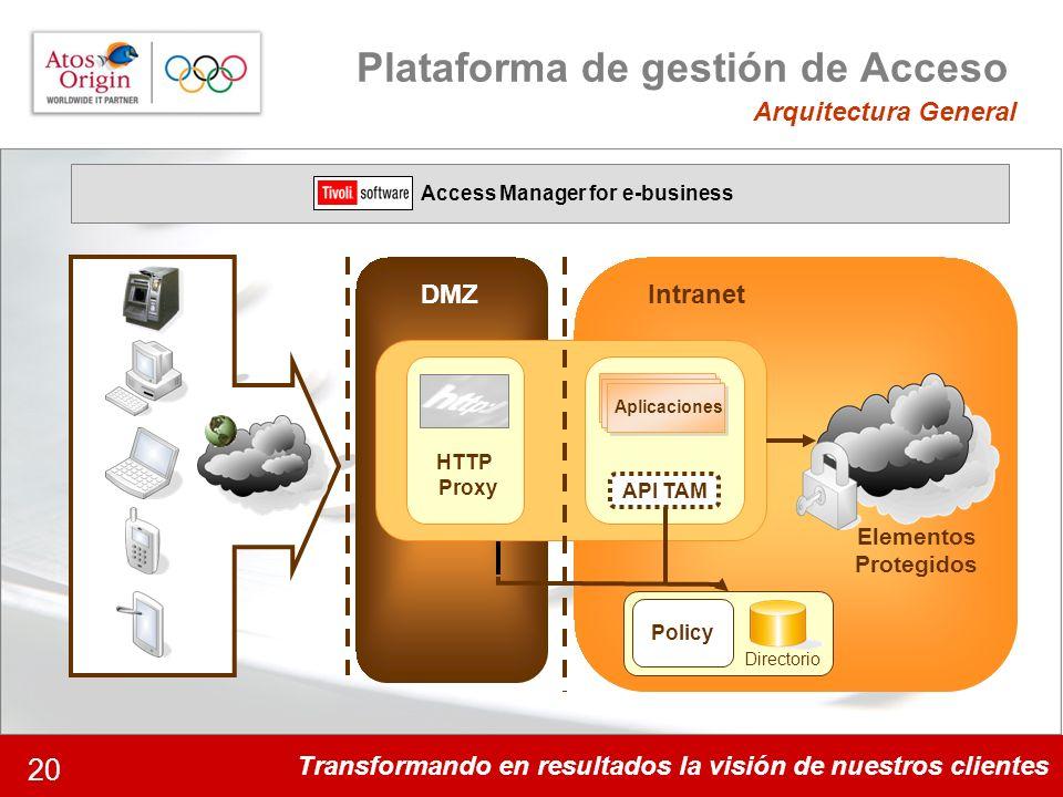 Transformando en resultados la visión de nuestros clientes 20 DMZIntranet Policy API TAM Plataforma de gestión de Acceso Arquitectura General Elemento