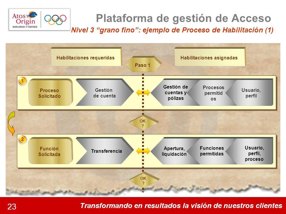 Transformando en resultados la visión de nuestros clientes 23 Plataforma de gestión de Acceso Nivel 3 grano fino: ejemplo de Proceso de Habilitación (