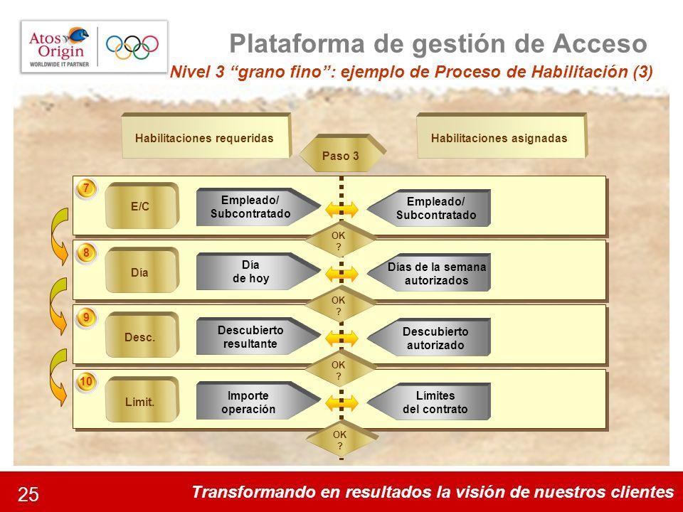 Transformando en resultados la visión de nuestros clientes 25 Plataforma de gestión de Acceso Nivel 3 grano fino: ejemplo de Proceso de Habilitación (