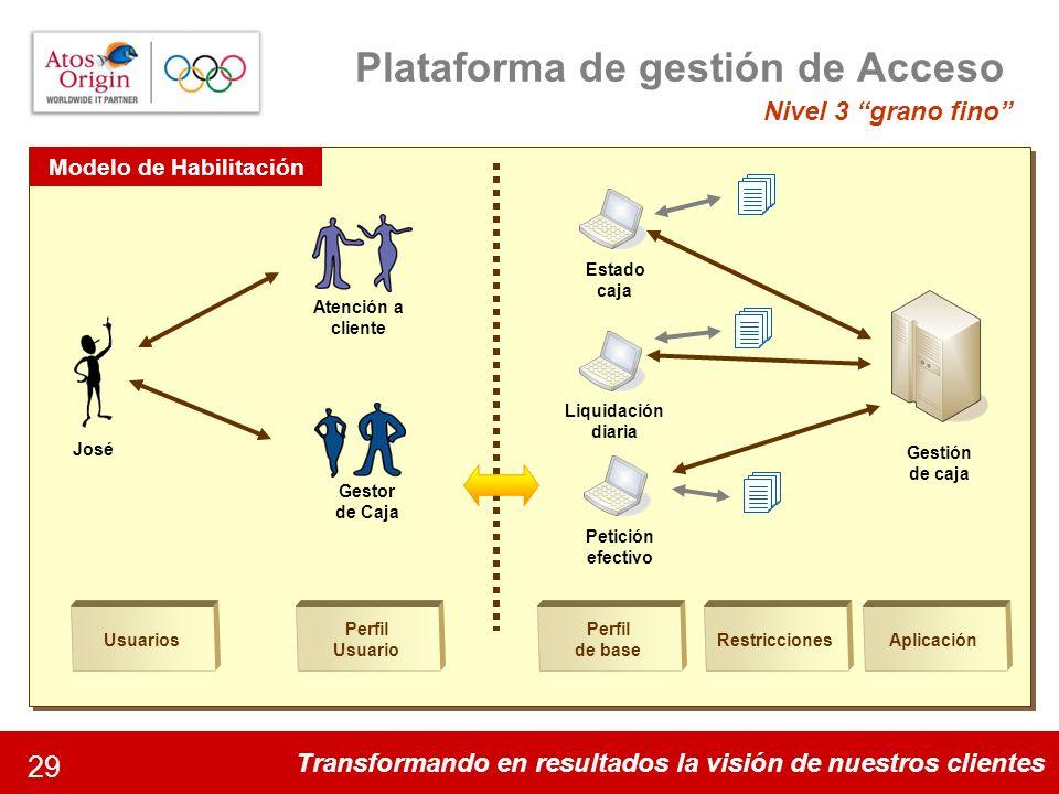 Transformando en resultados la visión de nuestros clientes 29 Plataforma de gestión de Acceso Nivel 3 grano fino Atención a cliente Perfil Usuario Jos