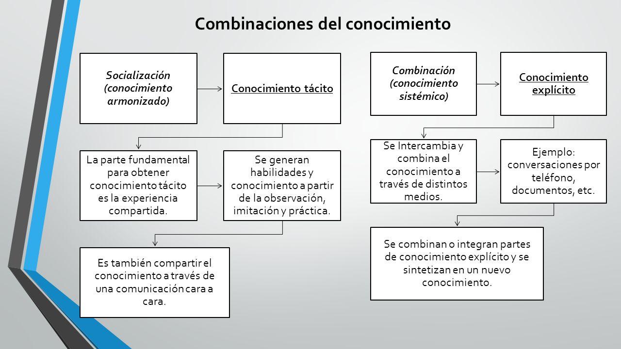 Combinaciones del conocimiento Socialización (conocimiento armonizado) Conocimiento tácito La parte fundamental para obtener conocimiento tácito es la experiencia compartida.