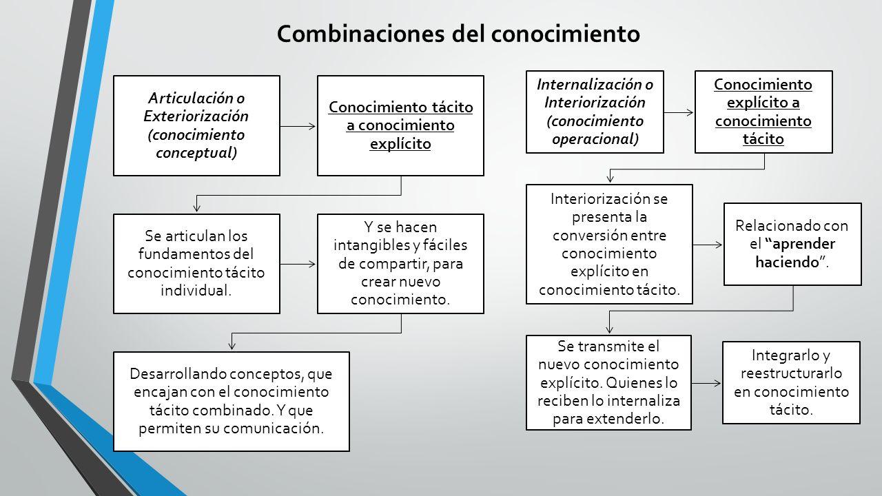 Combinaciones del conocimiento Articulación o Exteriorización (conocimiento conceptual) Conocimiento tácito a conocimiento explícito Se articulan los fundamentos del conocimiento tácito individual.