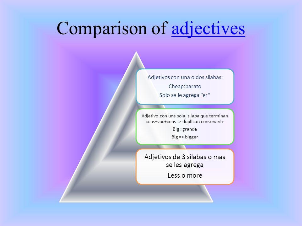 Comparison of adjectivesadjectives Adjetivos con una o dos silabas: Cheap:barato Solo se le agrega er Adjetivo con una sola silaba que terminan cons+voc+cons=> duplican consonante Big : grande Big => bigger Adjetivos de 3 silabas o mas se les agrega Less o more