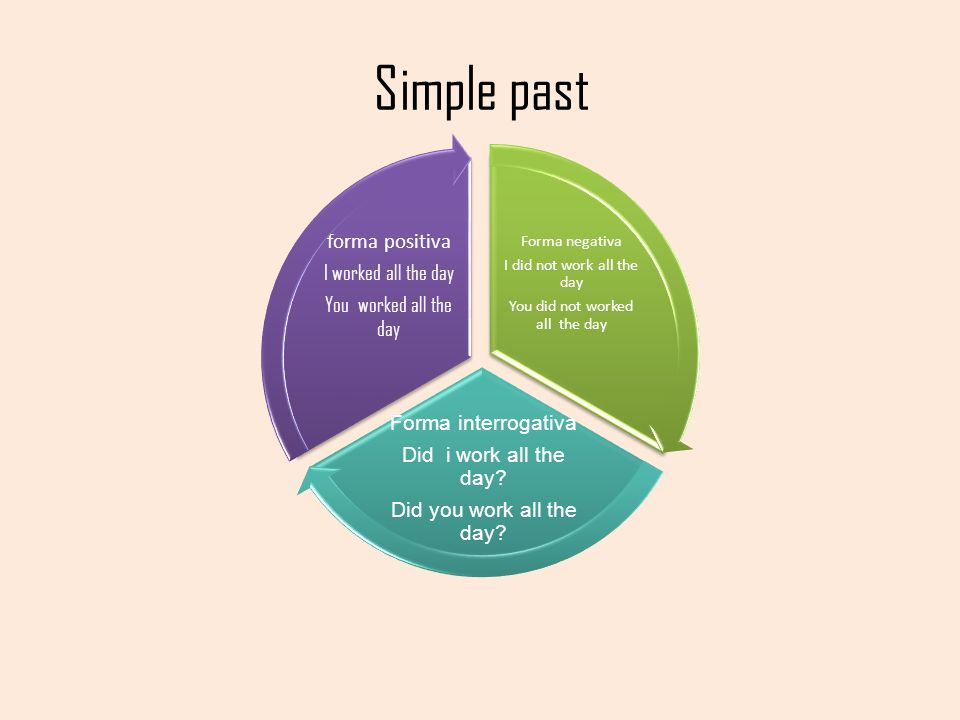 Simple past Forma negativa I did not work all the day You did not worked all the day Forma interrogativa Did i work all the day.