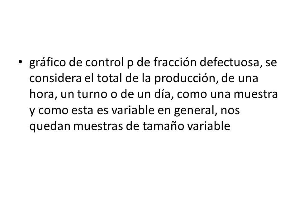 Los fundamentos teóricos en que se basa el gráfico de control de fracción defectuosa p, con tamaño de muestra variable, son los mismos fundamentos del gráfico de control p para un tamaño de muestra constante.