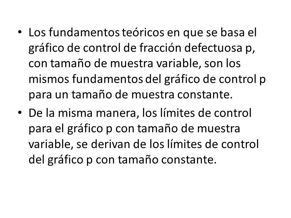 Los fundamentos teóricos en que se basa el gráfico de control de fracción defectuosa p, con tamaño de muestra variable, son los mismos fundamentos del
