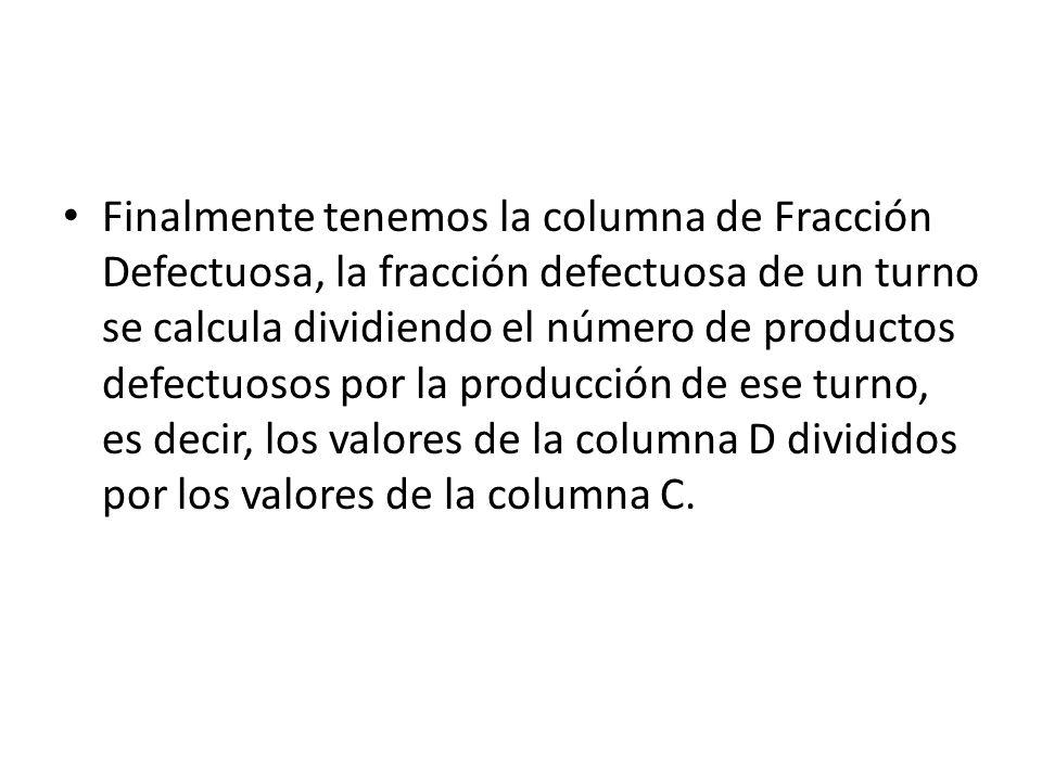 Finalmente tenemos la columna de Fracción Defectuosa, la fracción defectuosa de un turno se calcula dividiendo el número de productos defectuosos por