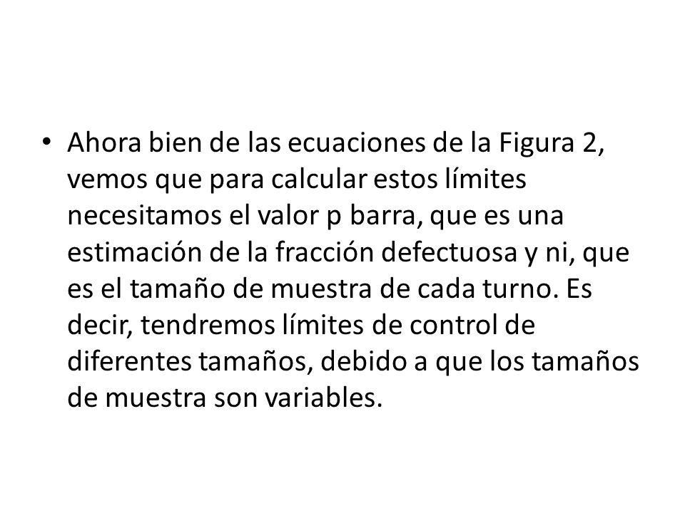 Ahora bien de las ecuaciones de la Figura 2, vemos que para calcular estos límites necesitamos el valor p barra, que es una estimación de la fracción