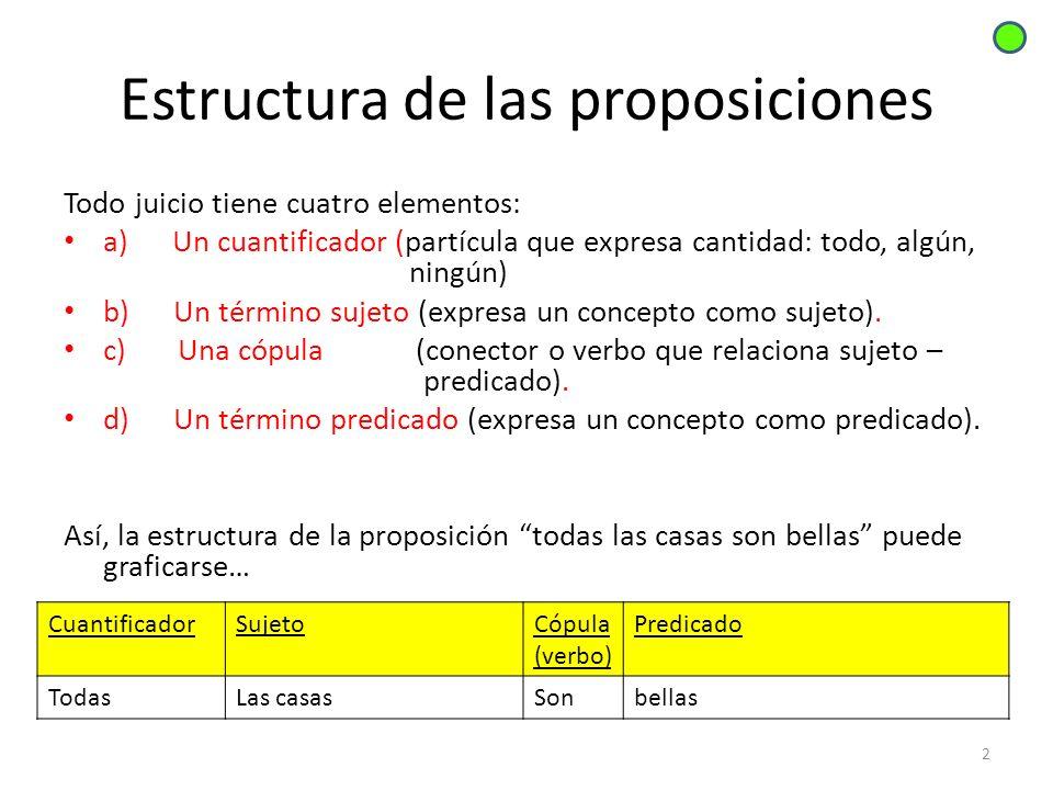 Estructura de las proposiciones 2 CuantificadorSujetoCópula (verbo) Predicado TodasLas casasSonbellas Todo juicio tiene cuatro elementos: a) Un cuanti