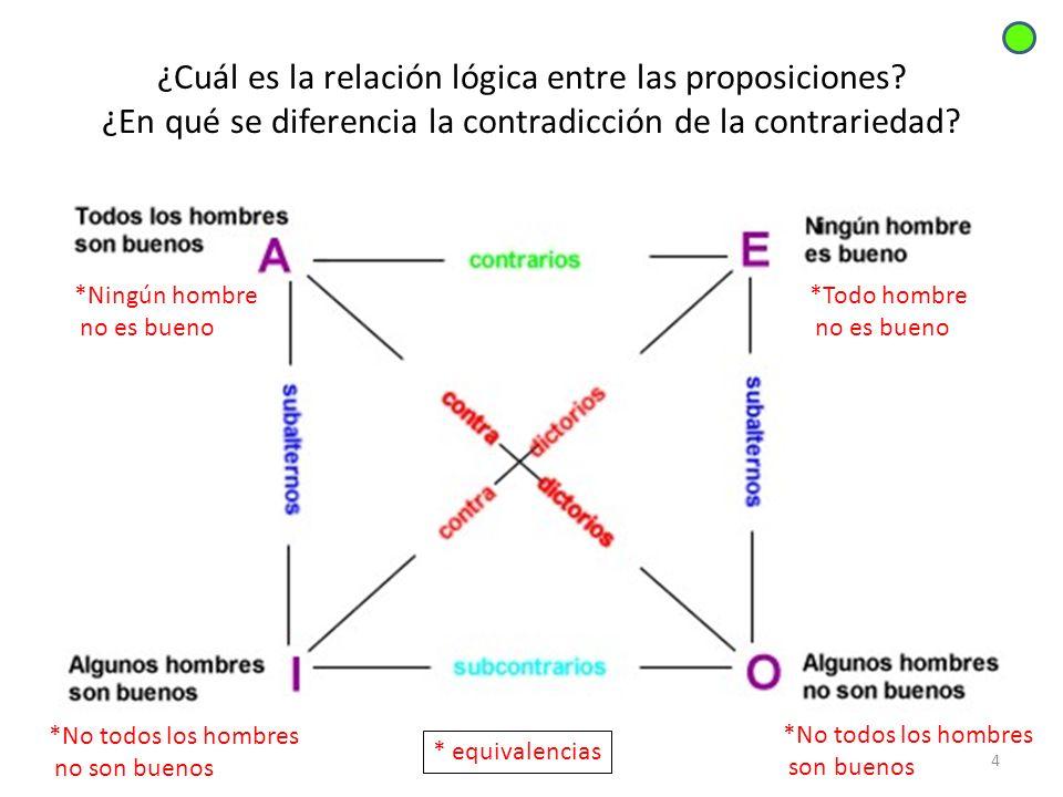 ¿Cuál es la relación lógica entre las proposiciones? ¿En qué se diferencia la contradicción de la contrariedad? 4 *Todo hombre no es bueno *No todos l