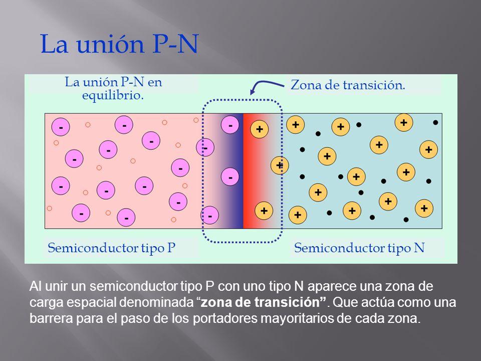 La unión P-N La unión P-N en equilibrio. Al unir un semiconductor tipo P con uno tipo N aparece una zona de carga espacial denominada zona de transici