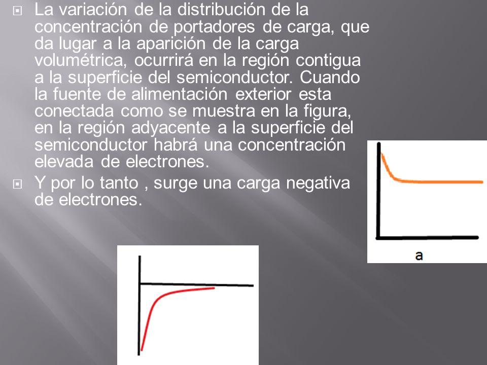 La variación de la distribución de la concentración de portadores de carga, que da lugar a la aparición de la carga volumétrica, ocurrirá en la región