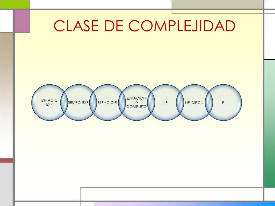 CLASE DE COMPLEJIDAD ESPACIO EXP TIEMPO EXPESPACIO P ESPACION P- COMPLETO NPNP-DIFICILP