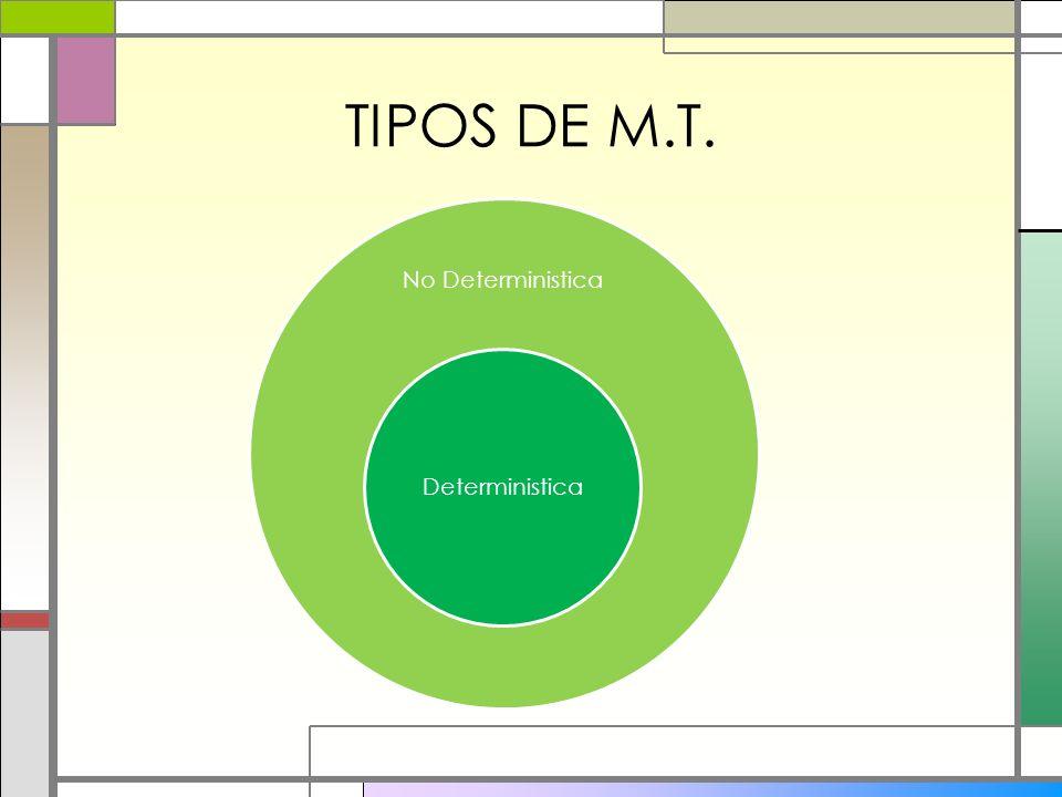 No Deterministica Deterministica TIPOS DE M.T.