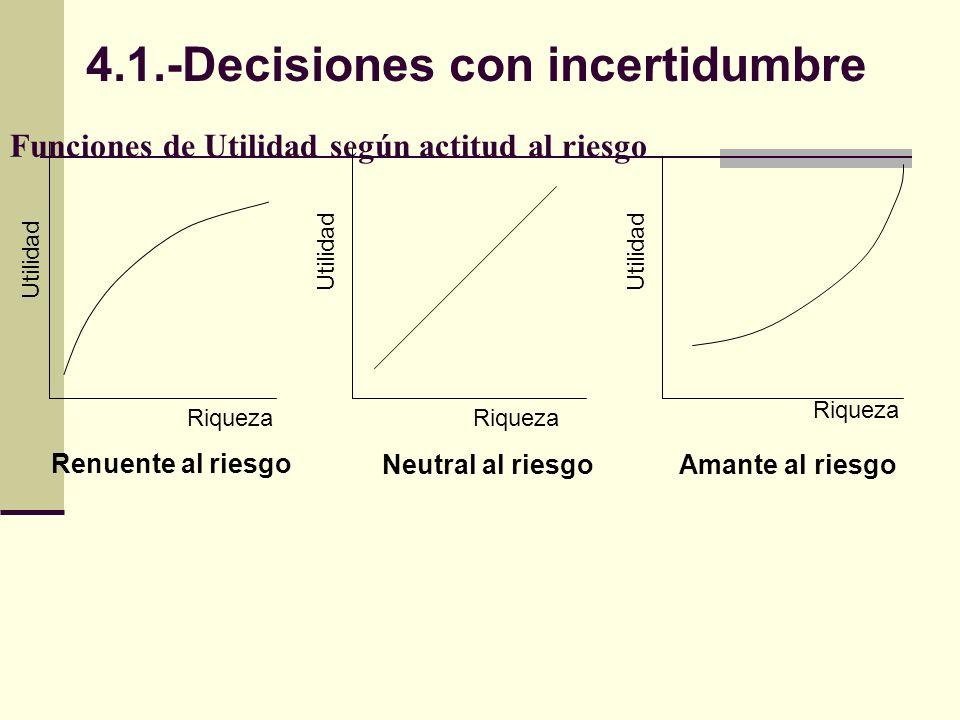 Funciones de Utilidad según actitud al riesgo Utilidad Riqueza Renuente al riesgo Neutral al riesgoAmante al riesgo 4.1.-Decisiones con incertidumbre