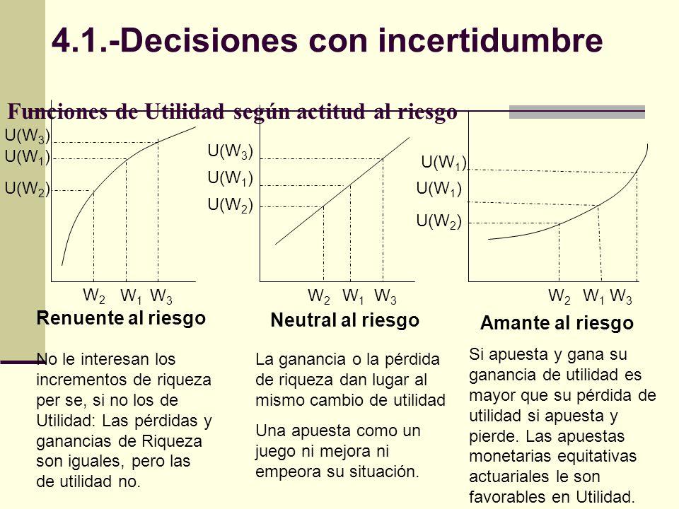Funciones de Utilidad según actitud al riesgo Renuente al riesgo Neutral al riesgo Amante al riesgo U(W 3 ) U(W 1 ) U(W 2 ) W2W2 W1W1 W3W3 W3W3 W1W1 W2W2 U(W 3 ) U(W 1 ) U(W 2 ) W3W3 W1W1 W2W2 U(W 1 ) No le interesan los incrementos de riqueza per se, si no los de Utilidad: Las pérdidas y ganancias de Riqueza son iguales, pero las de utilidad no.