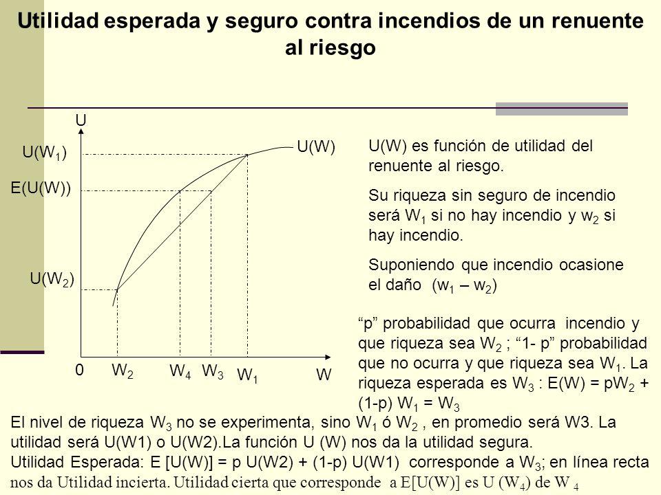 Utilidad esperada y seguro contra incendios de un renuente al riesgo U(W) U U(W 1 ) E(U(W)) U(W 2 ) 0W2W2 W4W4 W3W3 W1W1 W U(W) es función de utilidad del renuente al riesgo.