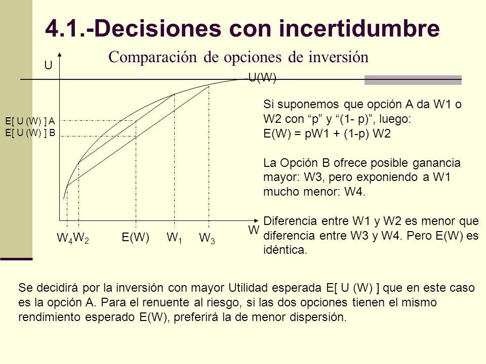 Comparación de opciones de inversión U W U(W) E[ U (W) ] A E[ U (W) ] B E(W)W1W1 W3W3 W2W2 W4W4 Si suponemos que opción A da W1 o W2 con p y (1- p), luego: E(W) = pW1 + (1-p) W2 La Opción B ofrece posible ganancia mayor: W3, pero exponiendo a W1 mucho menor: W4.