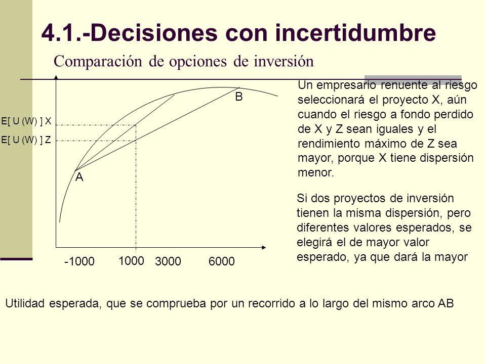 Comparación de opciones de inversión E[ U (W) ] X E[ U (W) ] Z 1000 A B -100030006000 Un empresario renuente al riesgo seleccionará el proyecto X, aún cuando el riesgo a fondo perdido de X y Z sean iguales y el rendimiento máximo de Z sea mayor, porque X tiene dispersión menor.