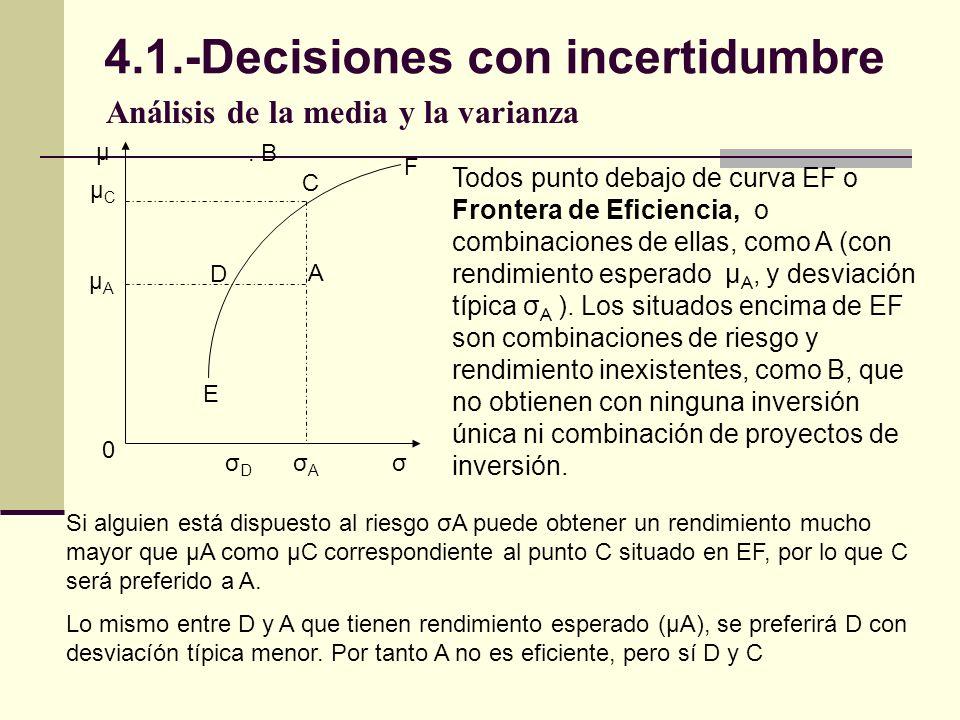 Análisis de la media y la varianza D A C. B µ µCµC µAµA 0 σDσD σAσA σ F E Todos punto debajo de curva EF o Frontera de Eficiencia, o combinaciones de
