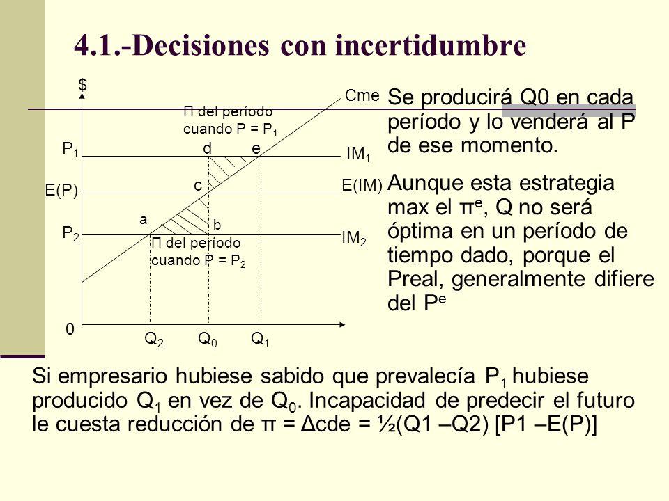 4.1.-Decisiones con incertidumbre a b c de Cme IM 1 E(IM) IM 2 $ P1P1 E(P) P2P2 0 Q2Q2 Q0Q0 Q1Q1 Π del período cuando P = P 2 Π del período cuando P = P 1 Se producirá Q0 en cada período y lo venderá al P de ese momento.