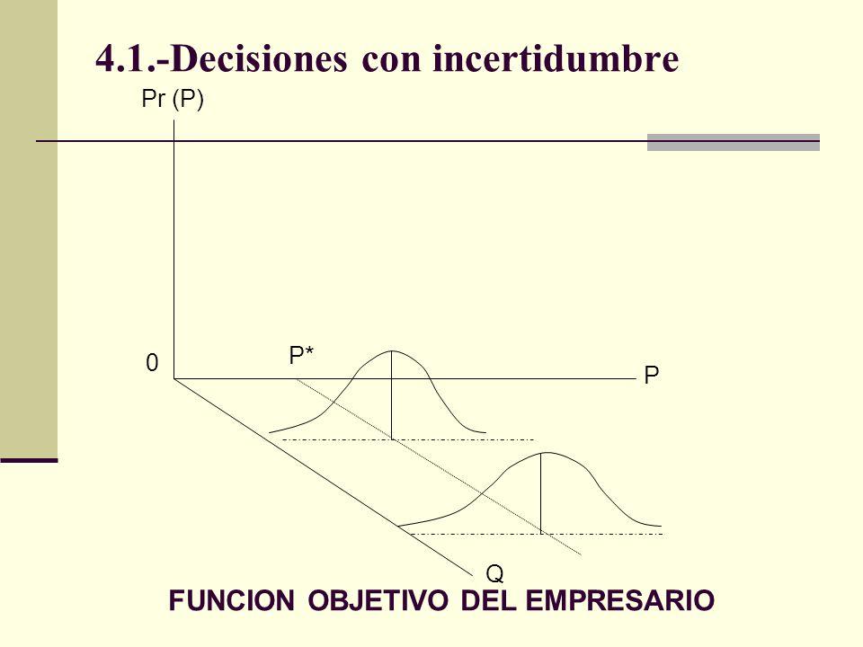 4.1.-Decisiones con incertidumbre P* P Q 0 Pr (P) FUNCION OBJETIVO DEL EMPRESARIO