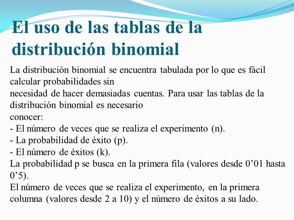 El uso de las tablas de la distribución binomial La distribución binomial se encuentra tabulada por lo que es fácil calcular probabilidades sin necesidad de hacer demasiadas cuentas.