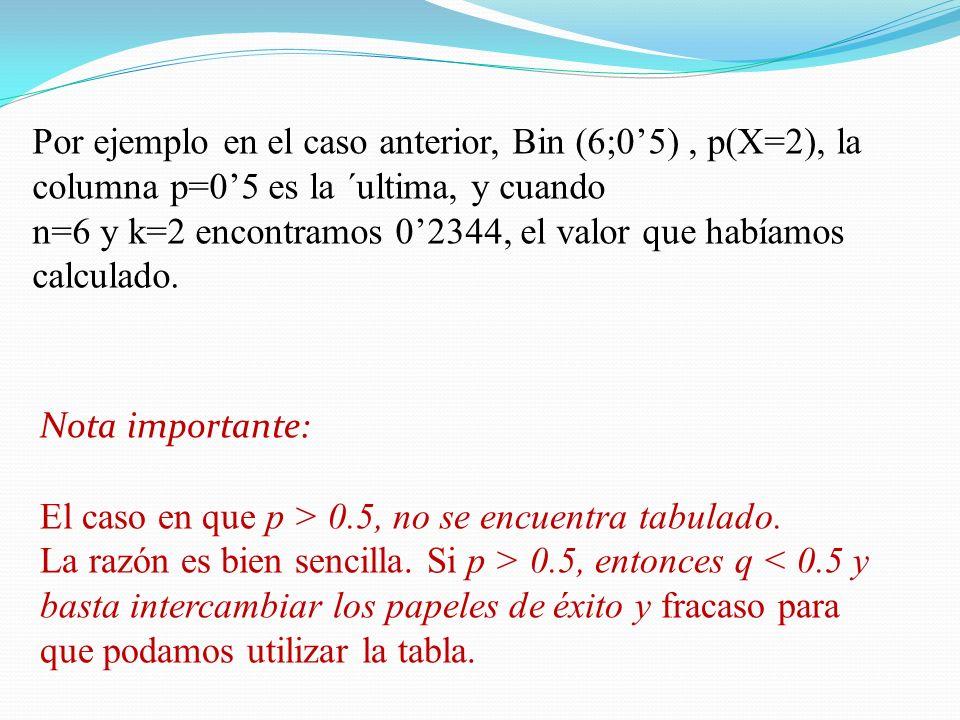 Por ejemplo en el caso anterior, Bin (6;05), p(X=2), la columna p=05 es la ´ultima, y cuando n=6 y k=2 encontramos 02344, el valor que habíamos calculado.