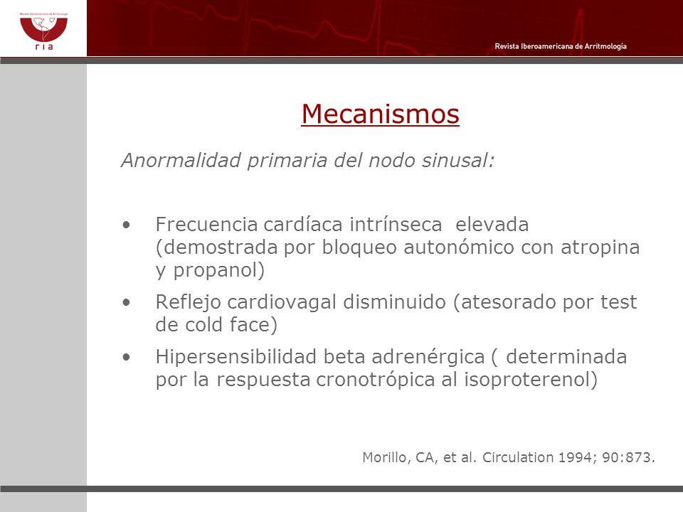 Mecanismos Anormalidad primaria del nodo sinusal: Frecuencia cardíaca intrínseca elevada (demostrada por bloqueo autonómico con atropina y propanol) R