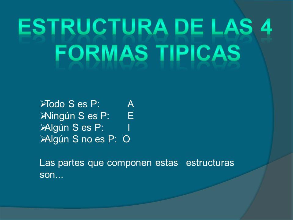 Todo S es P: A Ningún S es P: E Algún S es P: I Algún S no es P: O Las partes que componen estas estructuras son...