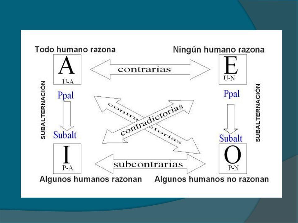 Son enunciados atómicos o simples: expresan un solo juicio Afirmaciones o negaciones acerca de algo Están compuestas de dos clases Expresan diferentes tipos de relaciones entre clases