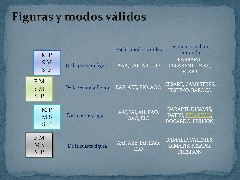 Así los modos válidos Se memorizaban cantando De la primera figuraAAA, EAE, AII, EIO BARBARA, CELARENT, DARII, FERIO De la segunda figuraEAE, AEE, EIO, AOO CESARE, CAMESTRES, FESTINO, BAROCO De la tercera figura AAI, IAI, AII, EAO, OAO, EIO DARAPTI, DISAMIS, DATISI, FELAPTON, BOCARDO, FERISONFELAPTON De la cuarta figura AAI, AEE, IAI, EAO, EIO BAMALIP, CALEMES, DIMATIS, FESAPO, FRESISON M P S M S P P M S M S P M P M S S P P M M S S P
