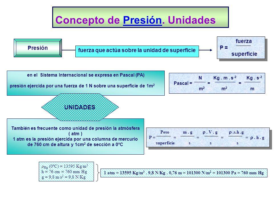 Concepto de Presión. UnidadesPresión Peso m. g. V. g.s.h.g P = = = = =. h. g superficie s s s Peso m. g. V. g.s.h.g P = = = = =. h. g superficie s s s