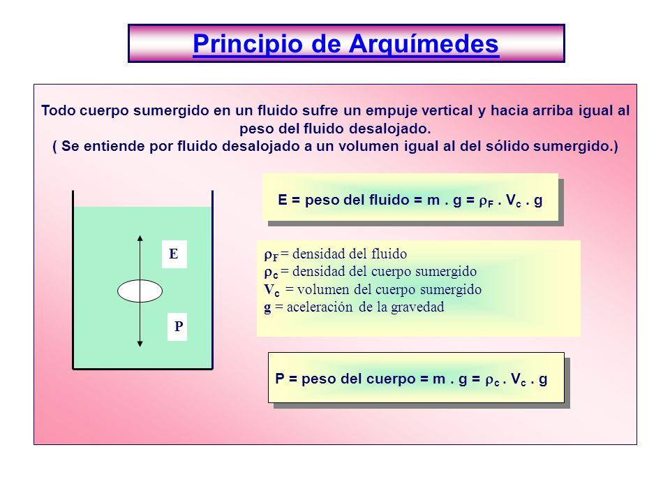 Principio de Arquímedes Todo cuerpo sumergido en un fluido sufre un empuje vertical y hacia arriba igual al peso del fluido desalojado. ( Se entiende