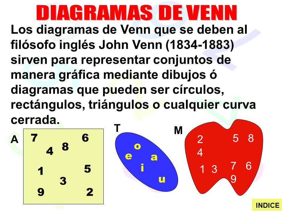 Los diagramas de Venn que se deben al filósofo inglés John Venn (1834-1883) sirven para representar conjuntos de manera gráfica mediante dibujos ó diagramas que pueden ser círculos, rectángulos, triángulos o cualquier curva cerrada.