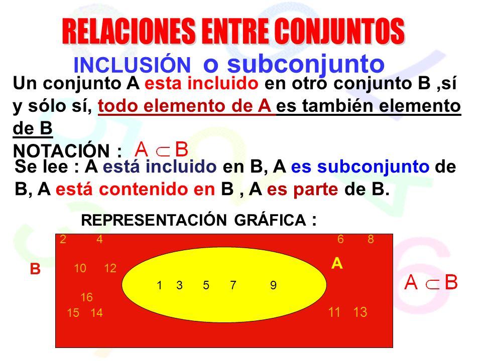 INCLUSIÓN o subconjunto Un conjunto A esta incluido en otro conjunto B,sí y sólo sí, todo elemento de A es también elemento de B NOTACIÓN : Se lee : A está incluido en B, A es subconjunto de B, A está contenido en B, A es parte de B.